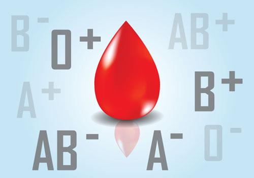 血液型占いとは